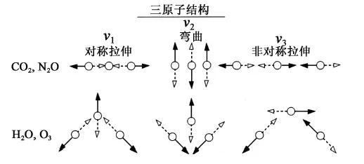 三原子分子结构和振动模态示意图